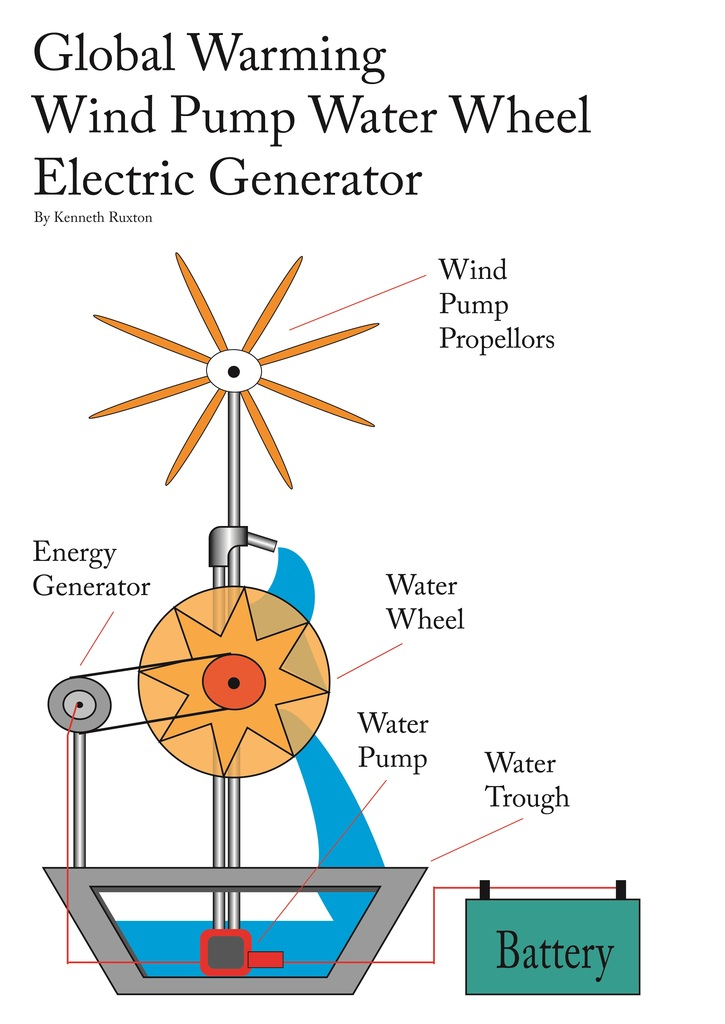 Wind_pump_water_wheel_electric_generator_1-normal